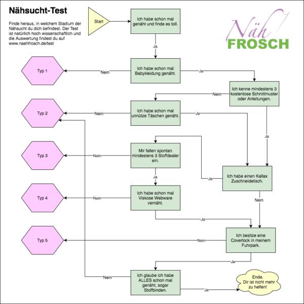 Naehsucht-Test (1)